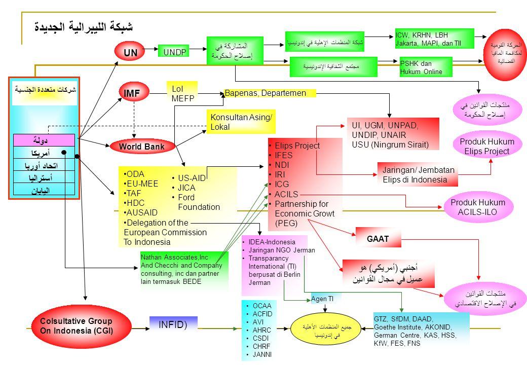 Syiah mengalami perselisihan, namun tidak mengarah kepada perpecahan, karena saling melengkapi:  Kubu pertama adalah LKAB (Lembaga komunikasi Ahlul Bait) yang merupakan wadah para alumni al Qum.