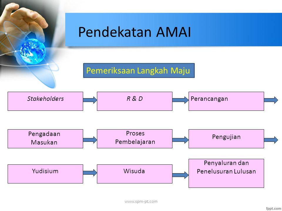 Pendekatan AMAI Stakeholders Pemeriksaan Langkah Maju R & D Perancangan Pengadaan Masukan Proses Pembelajaran Pengujian YudisiumWisuda Penyaluran dan