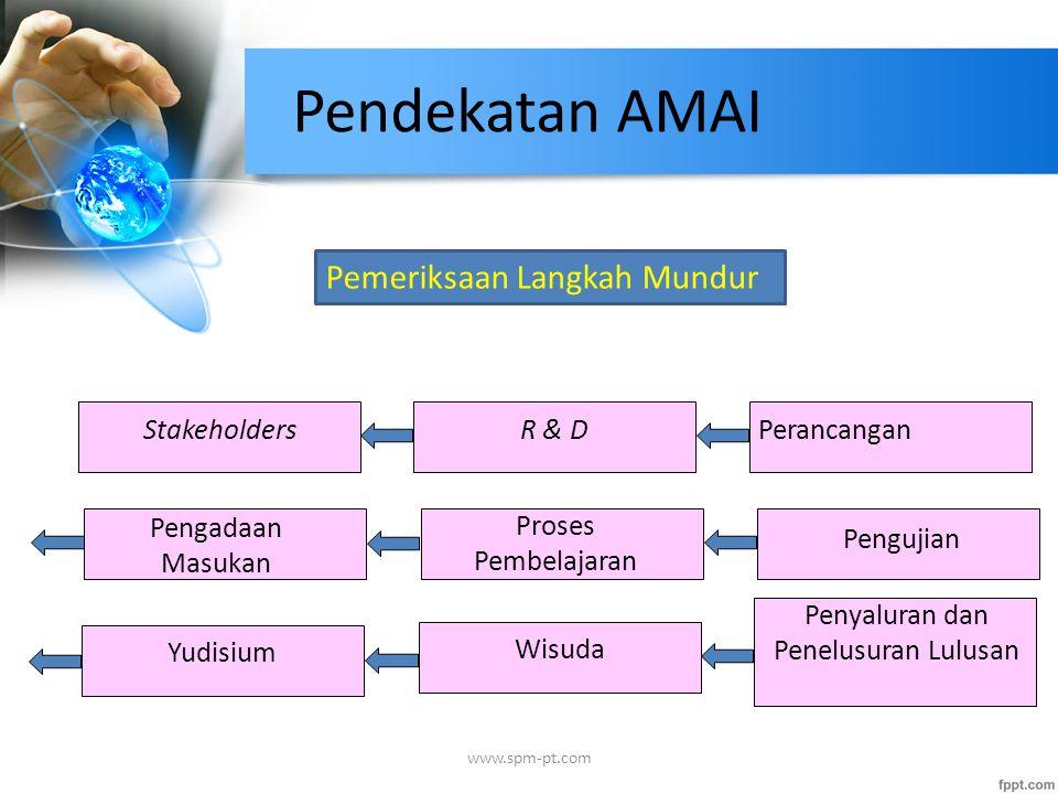Pendekatan AMAI Stakeholders Pemeriksaan Langkah Mundur R & DPerancangan Pengadaan Masukan Proses Pembelajaran Pengujian YudisiumWisuda Penyaluran dan