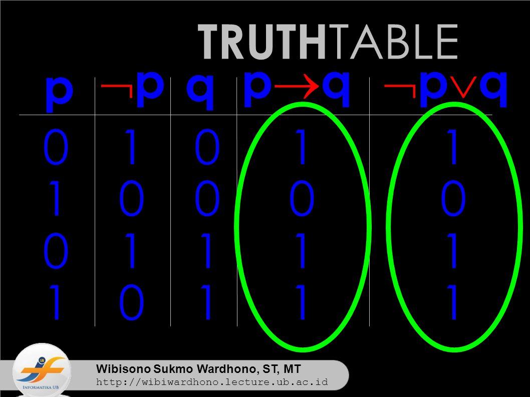 Wibisono Sukmo Wardhono, ST, MT http://wibiwardhono.lecture.ub.ac.id TRUTH TABLE p pqpq 0 1 0 1 0 0 1 1 1 0 1 1 q pqpq 1 0 1 1 pp 1 0 1 0