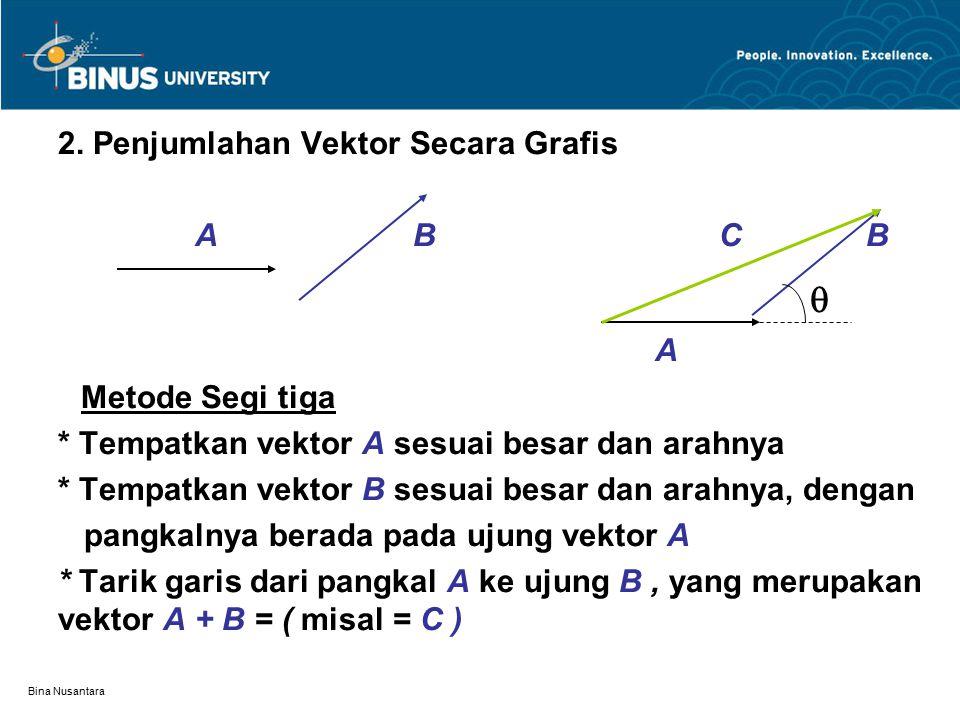 Bina Nusantara Metoda Jajaran Genjang B C=A+B  A Langkah-langkah dalam penjumlahan vektor di atas: * Letakan vektor A sesuai dengan besar dan arahnya * Letakan vektor B sesuai dengan besar dan arahnya, dengan pangkal vektor B berimpit dengan pangkal vektor A * Buat segi empat jajaran genjang dengan basis vektor - vektor A dan B, maka diagonal dari jajaran genjang tersebut merupakan vektor C=A+B * Besar vektor C adalah :C 2 = A 2 + B 2 + 2A B Cos 