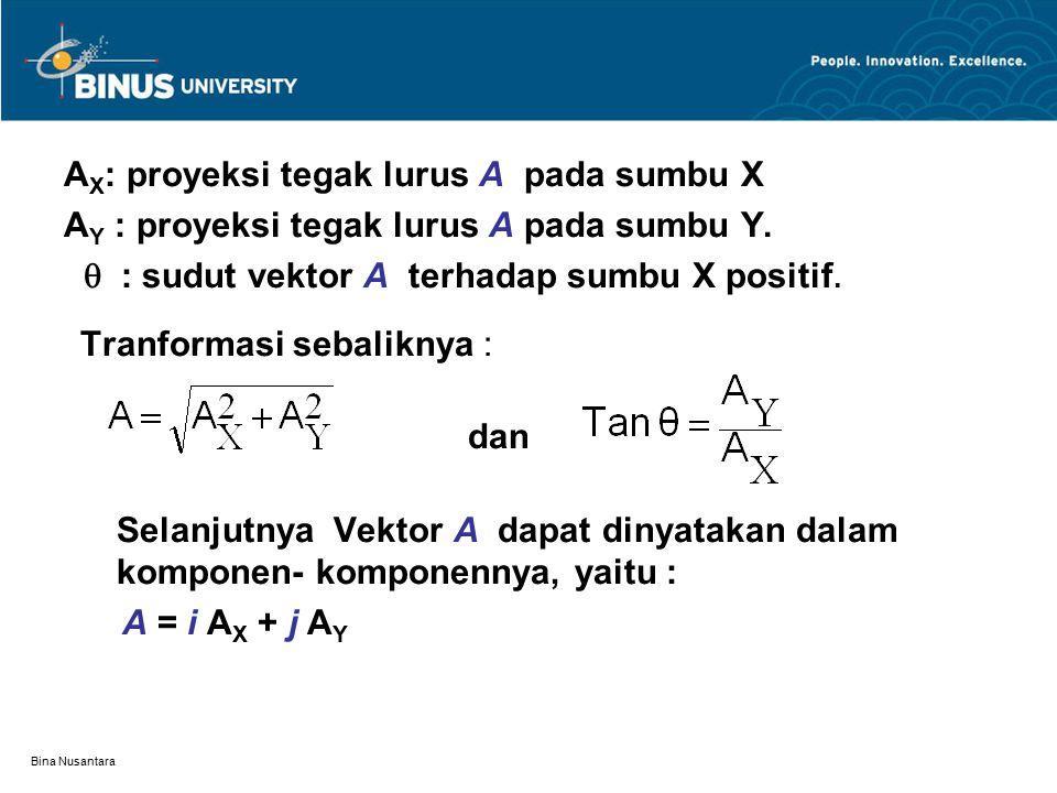Bina Nusantara A X : proyeksi tegak lurus A pada sumbu X A Y : proyeksi tegak lurus A pada sumbu Y.  : sudut vektor A terhadap sumbu X positif. Tranf