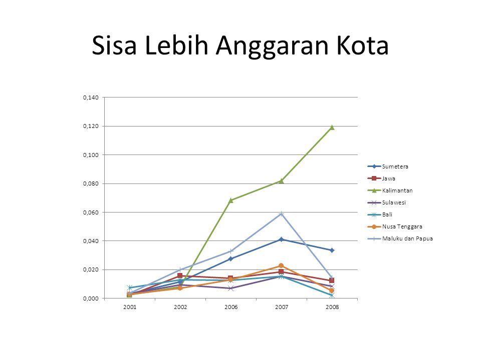 Sisa Lebih Anggaran Kota