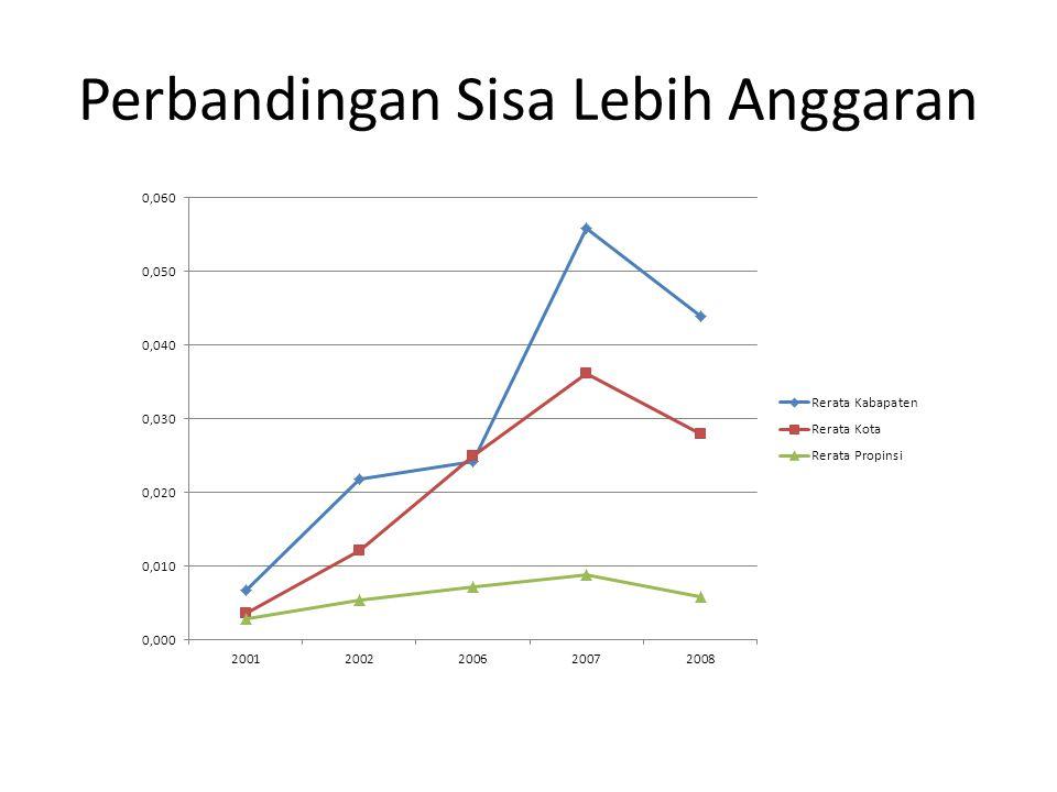 Perbandingan Sisa Lebih Anggaran