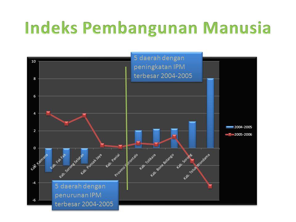 5 daerah dengan penurunan IPM terbesar 2004-2005 5 daerah dengan peningkatan IPM terbesar 2004-2005