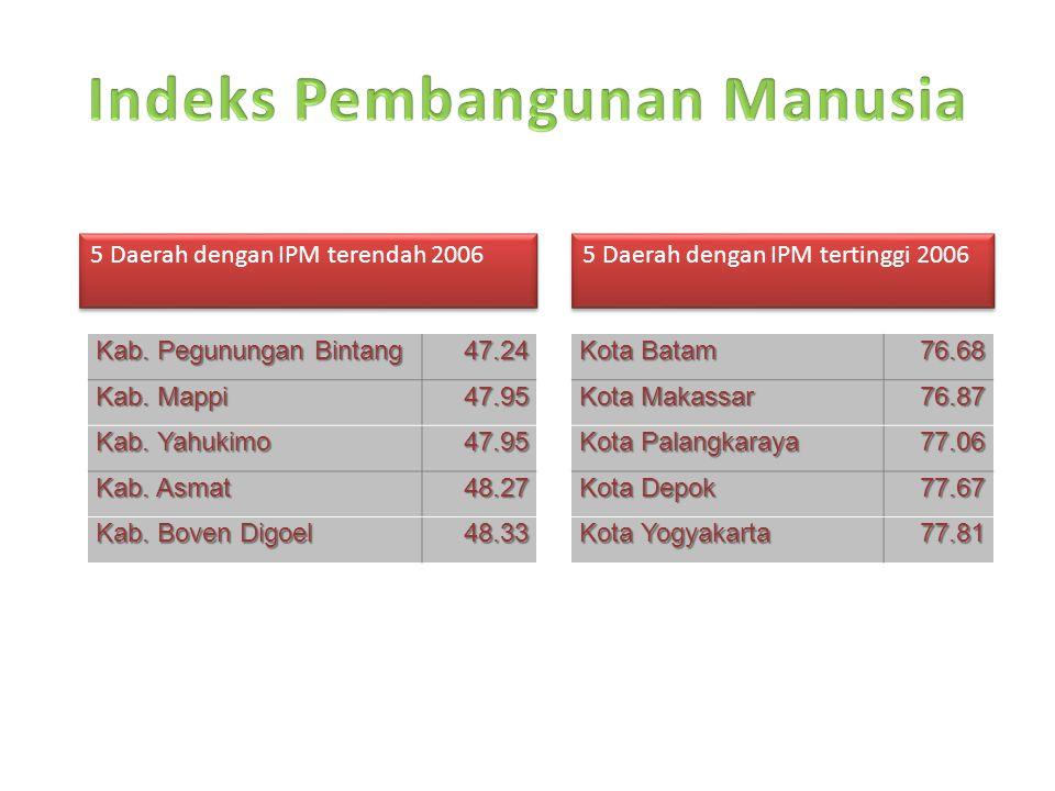 5 Daerah dengan IPM terendah 2006 5 Daerah dengan IPM tertinggi 2006 Kab. Pegunungan Bintang 47.24 Kab. Mappi Kab. Mappi 47.95 Kab. Yahukimo Kab. Yahu