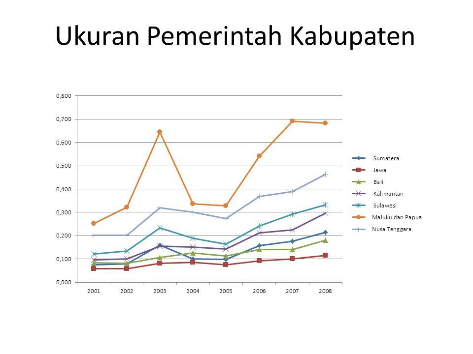 Ukuran Pemerintah Kabupaten