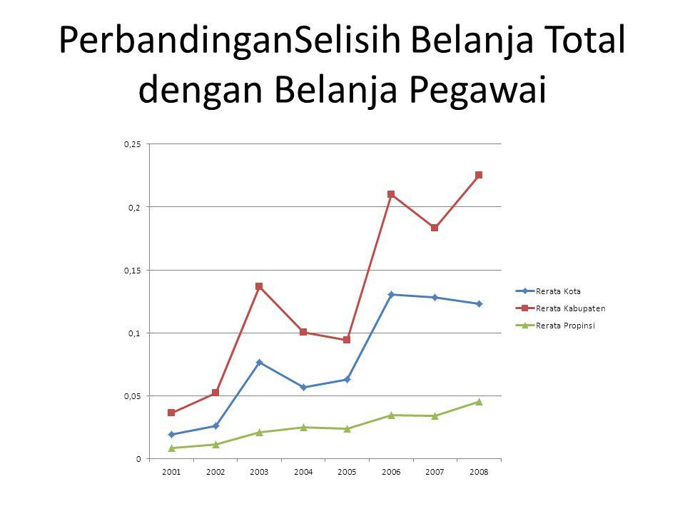 PerbandinganSelisih Belanja Total dengan Belanja Pegawai