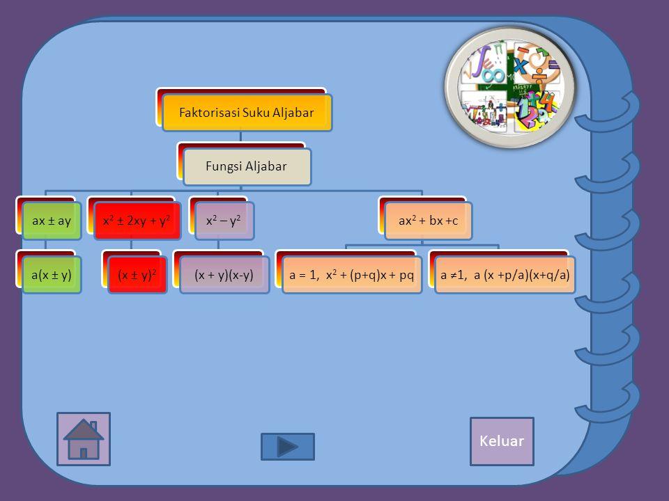 Faktorisasi Suku AljabarFungsi Aljabarax ± aya(x ± y)x 2 ± 2xy + y 2 (x ± y) 2 x 2 – y 2 (x + y)(x-y)ax 2 + bx +ca = 1, x 2 + (p+q)x + pqa ≠1, a (x +p