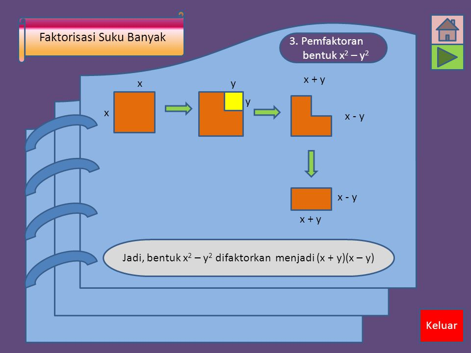Faktorisasi Suku Banyak Keluar 3. Pemfaktoran bentuk x 2 – y 2 x x y y Jadi, bentuk x 2 – y 2 difaktorkan menjadi (x + y)(x – y) x - y x + y x - y x +
