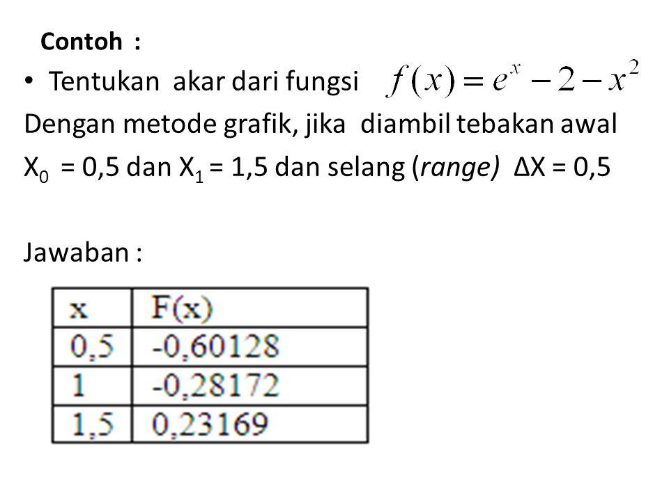 Contoh : Tentukan akar dari fungsi Dengan metode grafik, jika diambil tebakan awal X 0 = 0,5 dan X 1 = 1,5 dan selang (range) ∆X = 0,5 Jawaban :