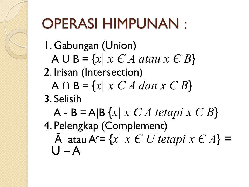 OPERASI HIMPUNAN : 1. Gabungan (Union) A U B = { x| x Є A atau x Є B } 2. Irisan (Intersection) A ∩ B = { x| x Є A dan x Є B } 3. Selisih A - B = A|B