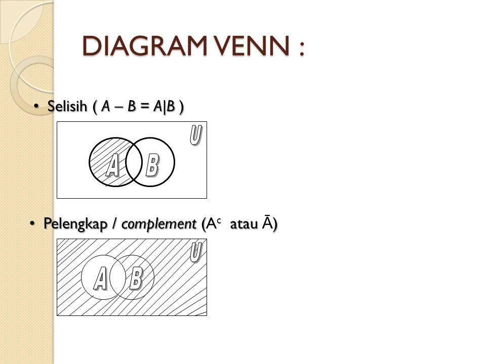 DIAGRAM VENN : Selisih ( A – B = A|B ) Selisih ( A – B = A|B ) Pelengkap / complement ( atau ) Pelengkap / complement (A c atau Ā )