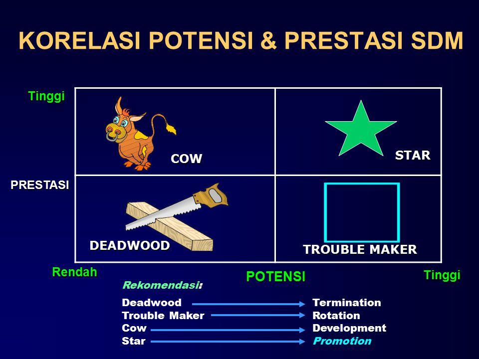 KORELASI POTENSI & PRESTASI SDM PRESTASI POTENSI Rekomendasi: Deadwood Trouble Maker Cow Star Tinggi Tinggi Rendah COW STAR DEADWOOD TROUBLE MAKER Termination Rotation Development Promotion