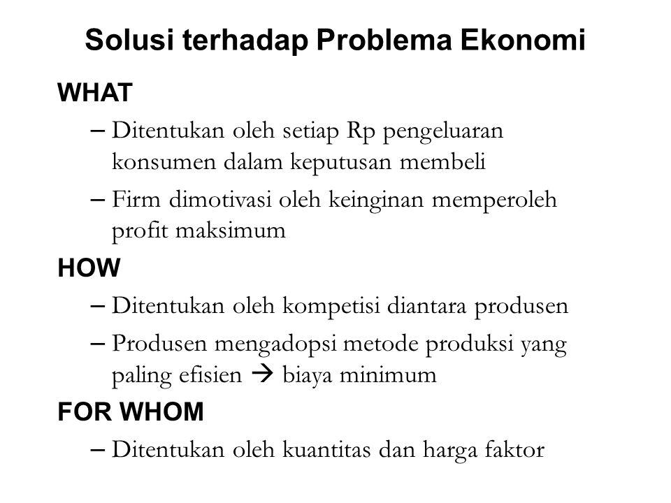Solusi terhadap Problema Ekonomi WHAT – Ditentukan oleh setiap Rp pengeluaran konsumen dalam keputusan membeli – Firm dimotivasi oleh keinginan memperoleh profit maksimum HOW – Ditentukan oleh kompetisi diantara produsen – Produsen mengadopsi metode produksi yang paling efisien  biaya minimum FOR WHOM – Ditentukan oleh kuantitas dan harga faktor