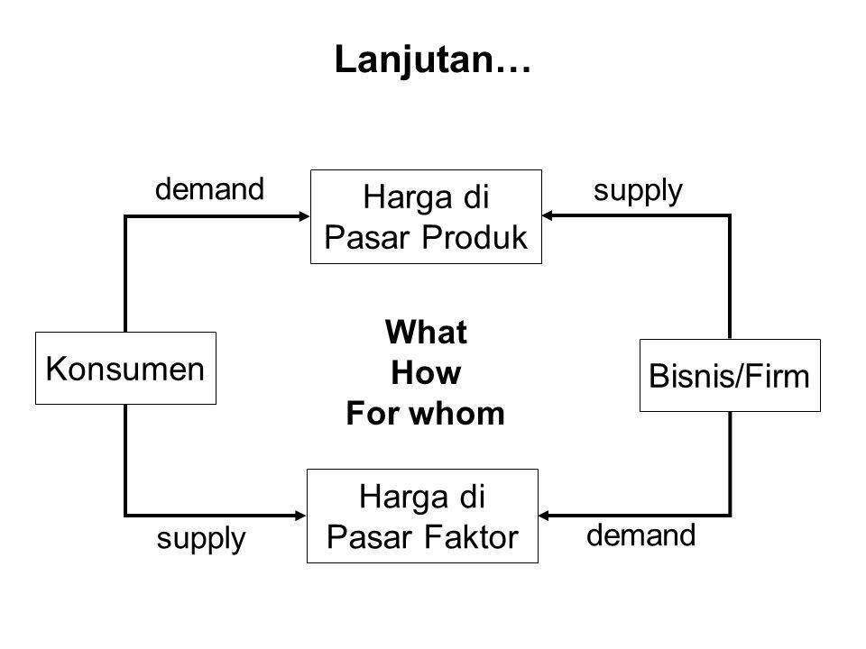 Lanjutan… Konsumen Bisnis/Firm Harga di Pasar Produk Harga di Pasar Faktor What How For whom demand supply demand