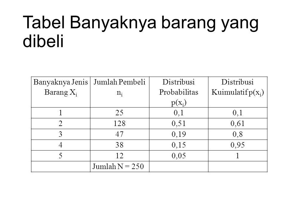 Tabel Banyaknya barang yang dibeli Banyaknya Jenis Barang X i Jumlah Pembeli n i Distribusi Probabilitas p(x i ) Distribusi Kuimulatif p(x i ) 1250,1