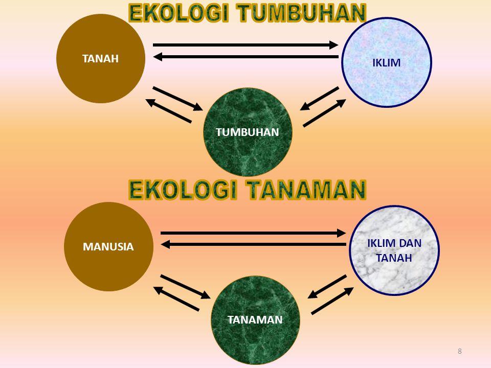 EKOLOGI (ECOLOGY) ILMU MURNI: MEMBAHAS TEORI, KONSEP DAN KAIDAH HUBUNGAN TIMBAL BALIK ANTARA ORGANISME DAN LINGKUNGAN ILMU LINGKUNGAN (ENVIRONMENT SCIENCE) ILMU TERAPAN: PENERAPAN TEORI, KONSEP DAN KAIDAH EKOLOGI DALAM PENGELOLAAN LINGKUNGAN SISTEM EKOLOGI: Satuan struktur dan fungsi ekologi, terbentuk oleh hubungan timbal balik MH dan Lingk.