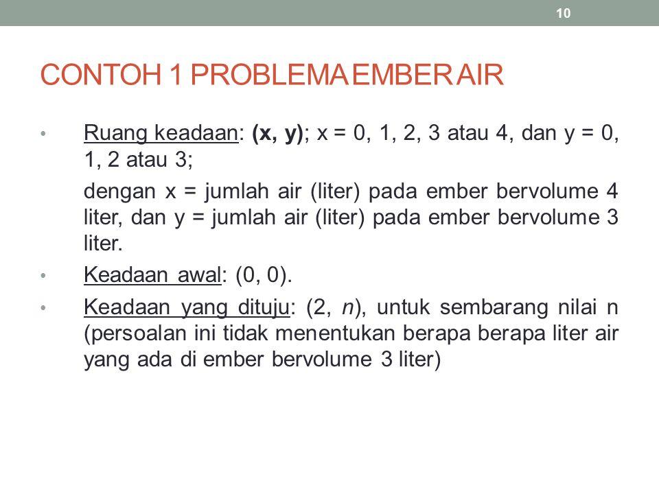CONTOH 1 PROBLEMA EMBER AIR Ruang keadaan: (x, y); x = 0, 1, 2, 3 atau 4, dan y = 0, 1, 2 atau 3; dengan x = jumlah air (liter) pada ember bervolume 4