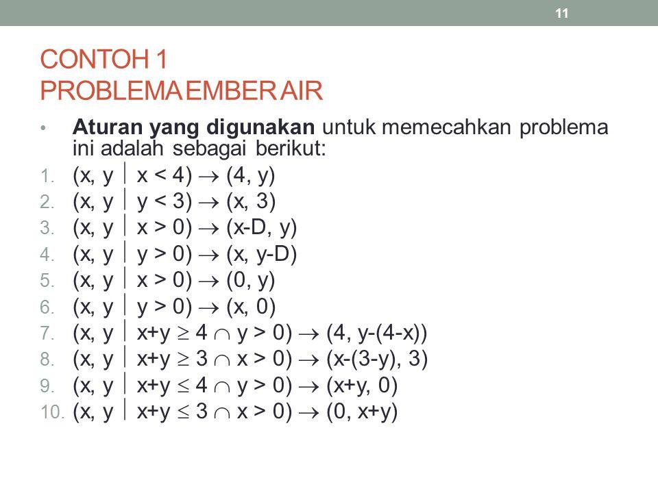 CONTOH 1 PROBLEMA EMBER AIR Aturan yang digunakan untuk memecahkan problema ini adalah sebagai berikut: 1. (x, y  x < 4)  (4, y) 2. (x, y  y < 3) 