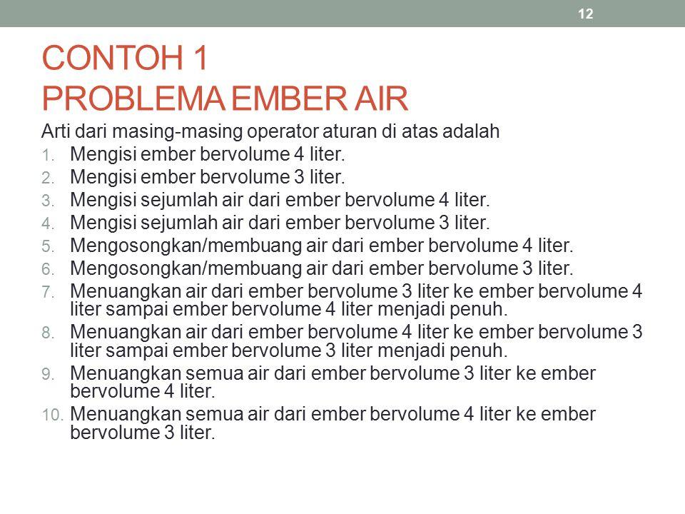 CONTOH 1 PROBLEMA EMBER AIR Arti dari masing-masing operator aturan di atas adalah 1. Mengisi ember bervolume 4 liter. 2. Mengisi ember bervolume 3 li