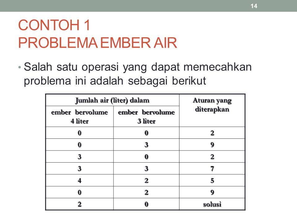 CONTOH 1 PROBLEMA EMBER AIR Salah satu operasi yang dapat memecahkan problema ini adalah sebagai berikut Jumlah air (liter) dalam Aturan yang diterapk