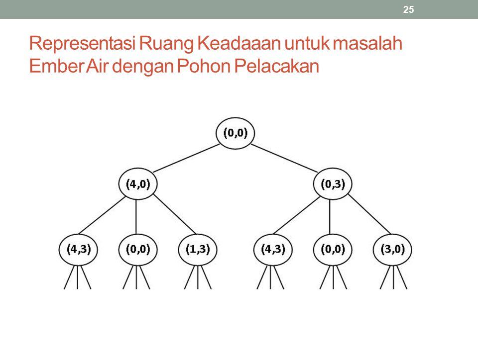 Representasi Ruang Keadaaan untuk masalah Ember Air dengan Pohon Pelacakan 25