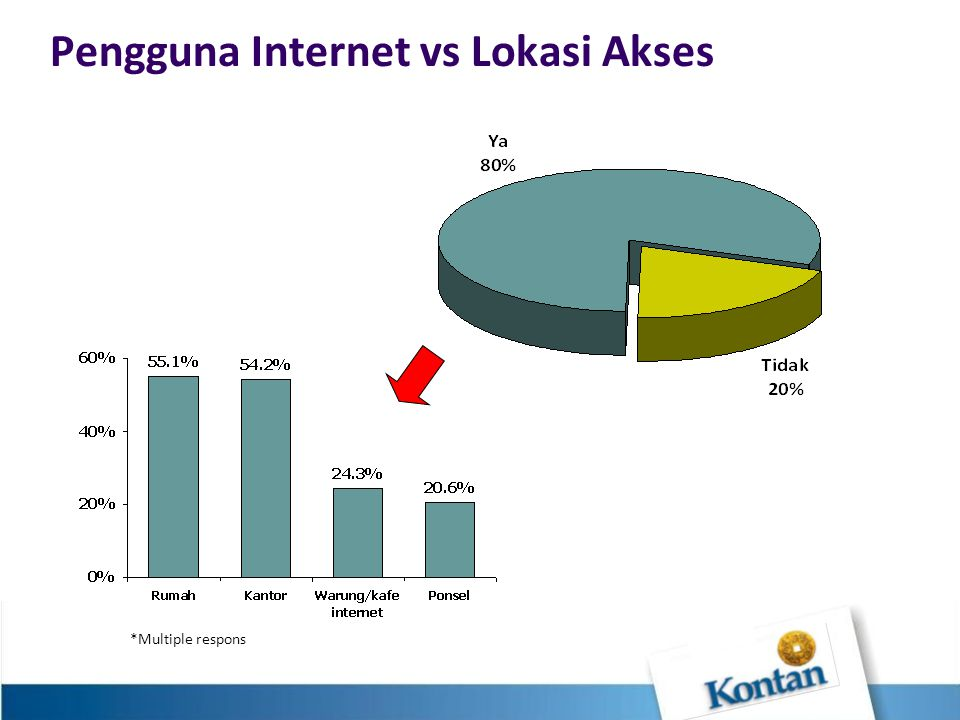 Pengguna Internet vs Lokasi Akses *Multiple respons