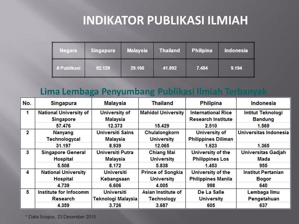 Lima Lembaga Penyumbang Publikasi Ilmiah Terbanyak NegaraSingapuraMalaysiaThailandPhilipinaIndonesia # Publikasi82.12929.16641.8927.4849.194 * Data Sc