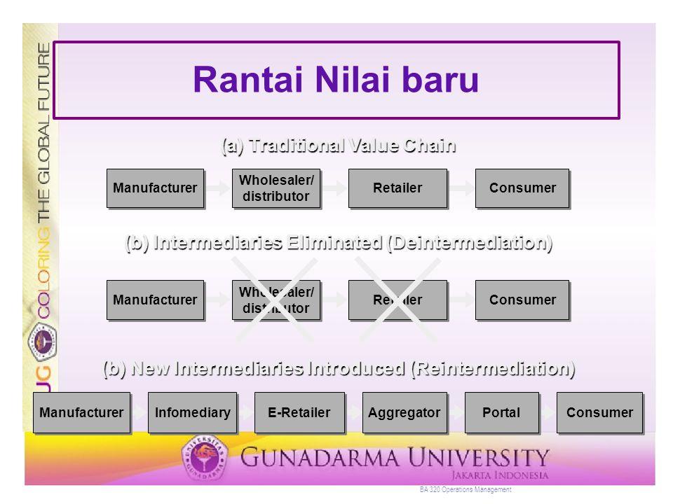 BA 320 Operations Management Integrasi Rantai Nilai ManufacturerSupplierCustomer Flow of information (customer order) Flow of product (order fulfillment)