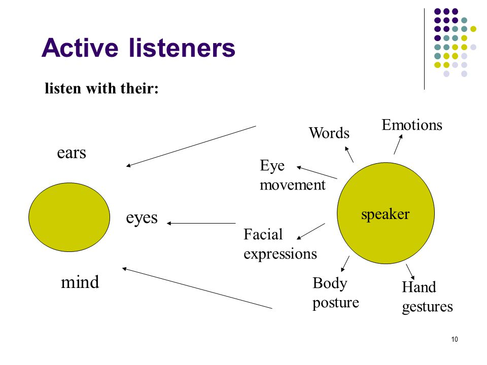 10 Active listeners speaker Words Eye movement Facial expressions Body posture Hand gestures Emotions ears eyes mind listen with their: