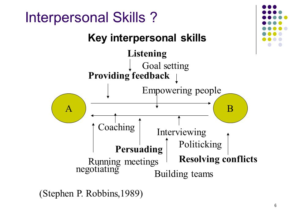 6 Interpersonal Skills ? Key interpersonal skills A B Listening Goal setting Providing feedback Empowering people Coaching Interviewing Persuading Pol