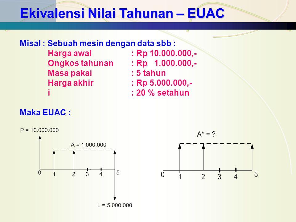 Ekivalensi Secara Tidak Langsung (Satu Demi Satu) A* 1 = P (A/P ; 20 %; 5) = 10.000.000 (0,3348) = Rp 3.343.800,- A* 2 = A 1 = 1.000.000,- A* 3 = L (A/F ; 20 %; 5) = 5.000.000 (0,13438) = Rp 671.900,- Maka : A* 1 = A* 1 + A* 2 - A* 3 = 3.443.800 + 1.000.000 – 671.900 = 3.671.900