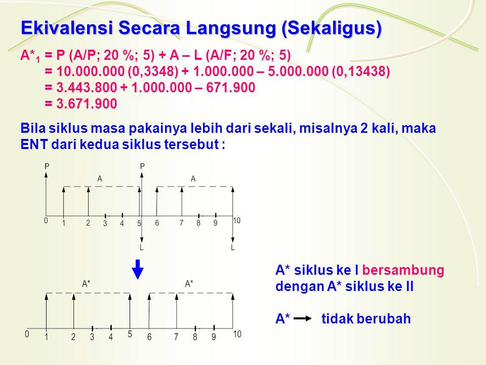 Ekivalensi Secara Langsung (Sekaligus) A* 1 = P (A/P; 20 %; 5) + A – L (A/F; 20 %; 5) = 10.000.000 (0,3348) + 1.000.000 – 5.000.000 (0,13438) = 3.443.800 + 1.000.000 – 671.900 = 3.671.900 Bila siklus masa pakainya lebih dari sekali, misalnya 2 kali, maka ENT dari kedua siklus tersebut : A* siklus ke I bersambung dengan A* siklus ke II A* tidak berubah