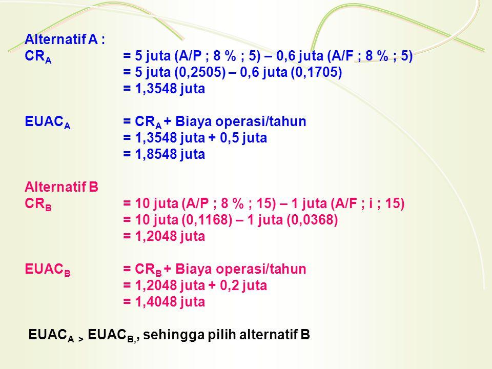 Alternatif A : CR A = 5 juta (A/P ; 8 % ; 5) – 0,6 juta (A/F ; 8 % ; 5) = 5 juta (0,2505) – 0,6 juta (0,1705) = 1,3548 juta EUAC A = CR A + Biaya operasi/tahun = 1,3548 juta + 0,5 juta = 1,8548 juta Alternatif B CR B = 10 juta (A/P ; 8 % ; 15) – 1 juta (A/F ; i ; 15) = 10 juta (0,1168) – 1 juta (0,0368) = 1,2048 juta EUAC B = CR B + Biaya operasi/tahun = 1,2048 juta + 0,2 juta = 1,4048 juta EUAC A > EUAC B,, sehingga pilih alternatif B