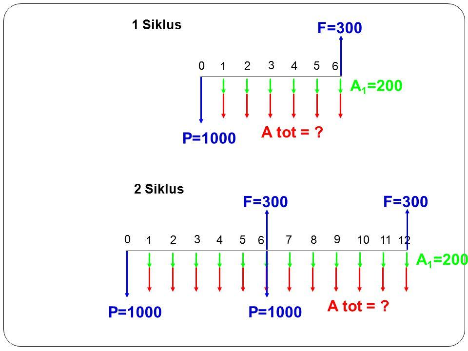 1 Siklus 1 2 0 3 5 4 6 P=1000 F=300 A 1 =200 A tot = .