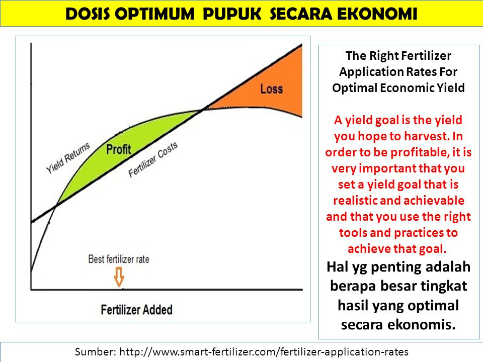 DOSIS OPTIMUM PUPUK SECARA EKONOMI Sumber: http://www.smart-fertilizer.com/fertilizer-application-rates The Right Fertilizer Application Rates For Optimal Economic Yield A yield goal is the yield you hope to harvest.