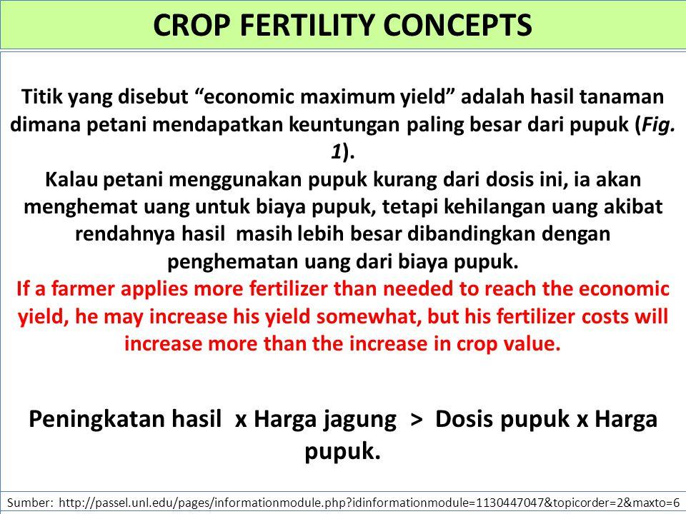 CROP FERTILITY CONCEPTS Sumber: http://passel.unl.edu/pages/informationmodule.php idinformationmodule=1130447047&topicorder=2&maxto=6 Titik yang disebut economic maximum yield adalah hasil tanaman dimana petani mendapatkan keuntungan paling besar dari pupuk (Fig.