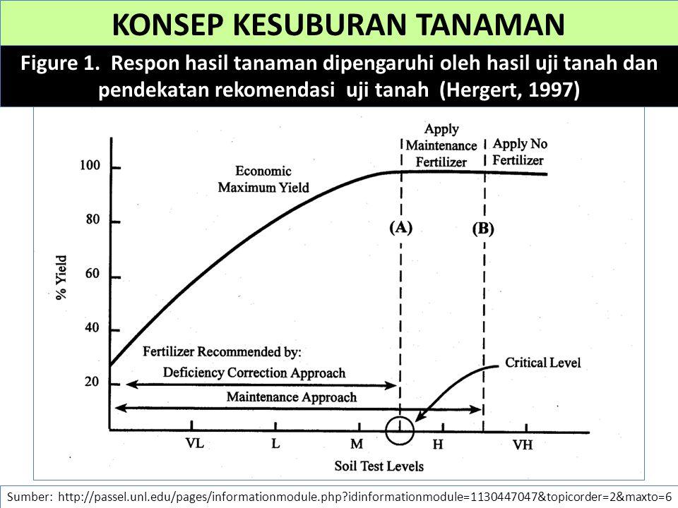KONSEP KESUBURAN TANAMAN Sumber: http://passel.unl.edu/pages/informationmodule.php?idinformationmodule=1130447047&topicorder=2&maxto=6 Figure 1. Respo