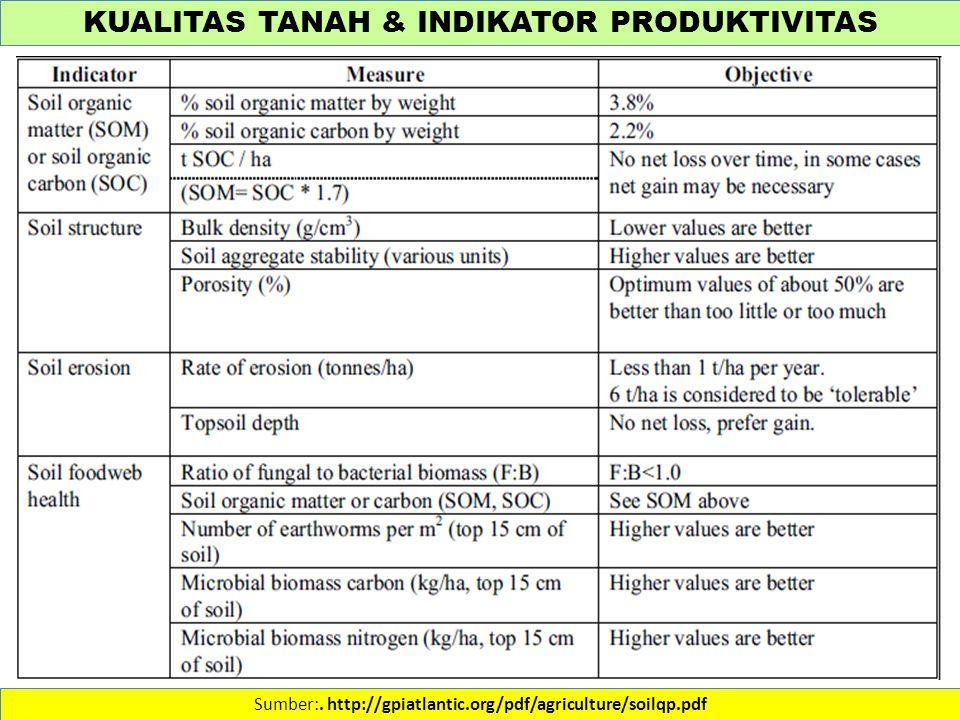 KUALITAS TANAH & INDIKATOR PRODUKTIVITAS Sumber:. http://gpiatlantic.org/pdf/agriculture/soilqp.pdf