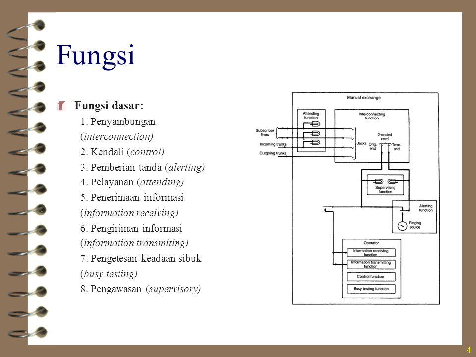 Fungsi  Fungsi dasar: 1. Penyambungan (interconnection) 2. Kendali (control) 3. Pemberian tanda (alerting) 4. Pelayanan (attending) 5. Penerimaan inf