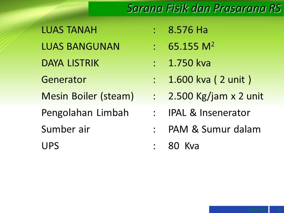 4/20/201510 Sarana Fisik dan Prasarana RS LUAS TANAH : 8.576 Ha LUAS BANGUNAN : 65.155 M 2 DAYA LISTRIK : 1.750 kva Generator : 1.600 kva ( 2 unit ) Mesin Boiler (steam) : 2.500 Kg/jam x 2 unit Pengolahan Limbah : IPAL & Insenerator Sumber air : PAM & Sumur dalam UPS : 80 Kva