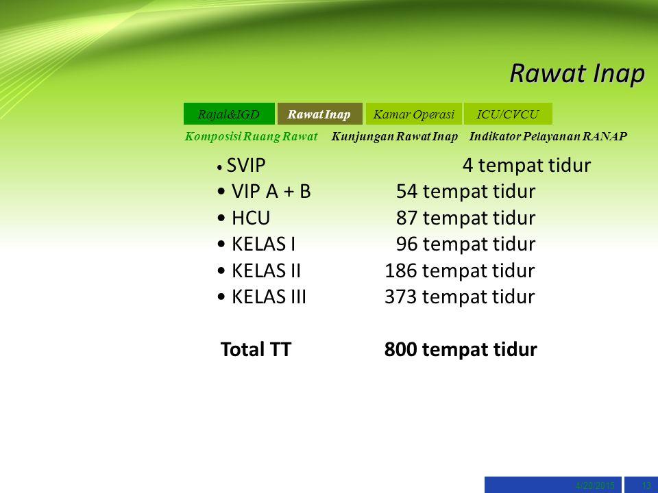 4/20/201513 Rawat Inap SVIP 4 tempat tidur VIP A + B54 tempat tidur HCU 87 tempat tidur KELAS I 96 tempat tidur KELAS II 186 tempat tidur KELAS III 37