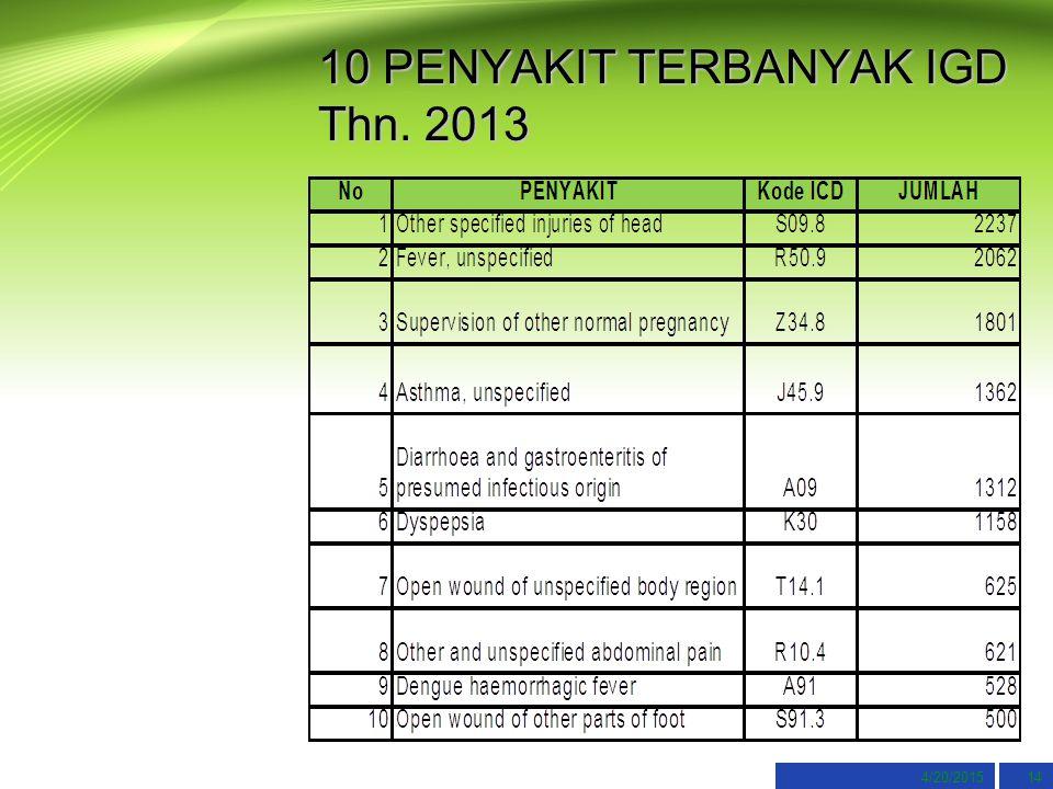 4/20/201514 10 PENYAKIT TERBANYAK IGD Thn. 2013