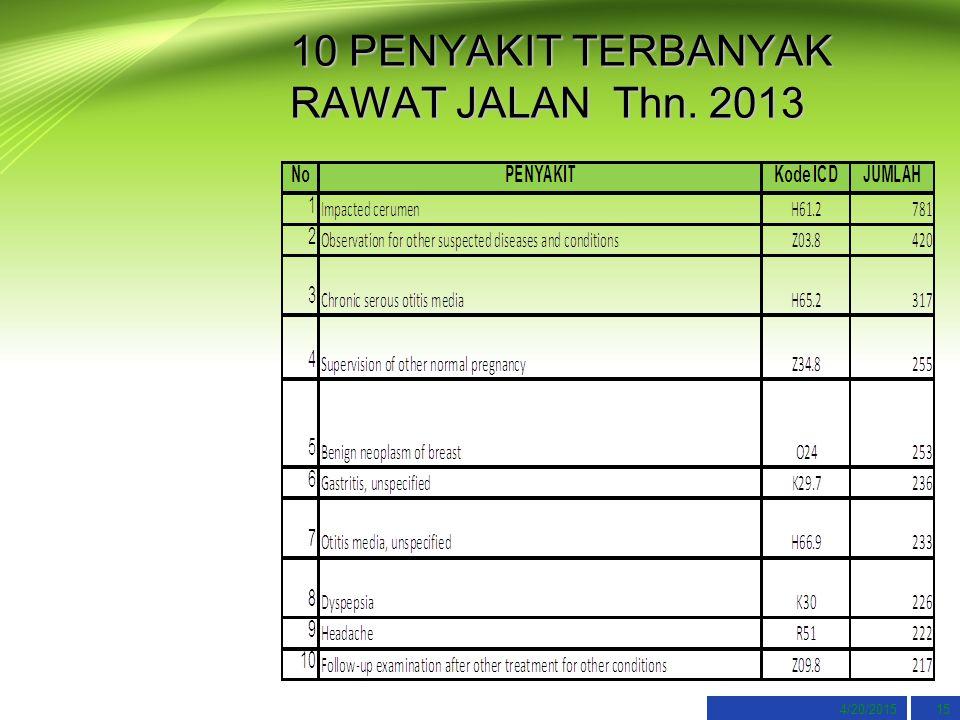 4/20/201515 10 PENYAKIT TERBANYAK RAWAT JALAN Thn. 2013