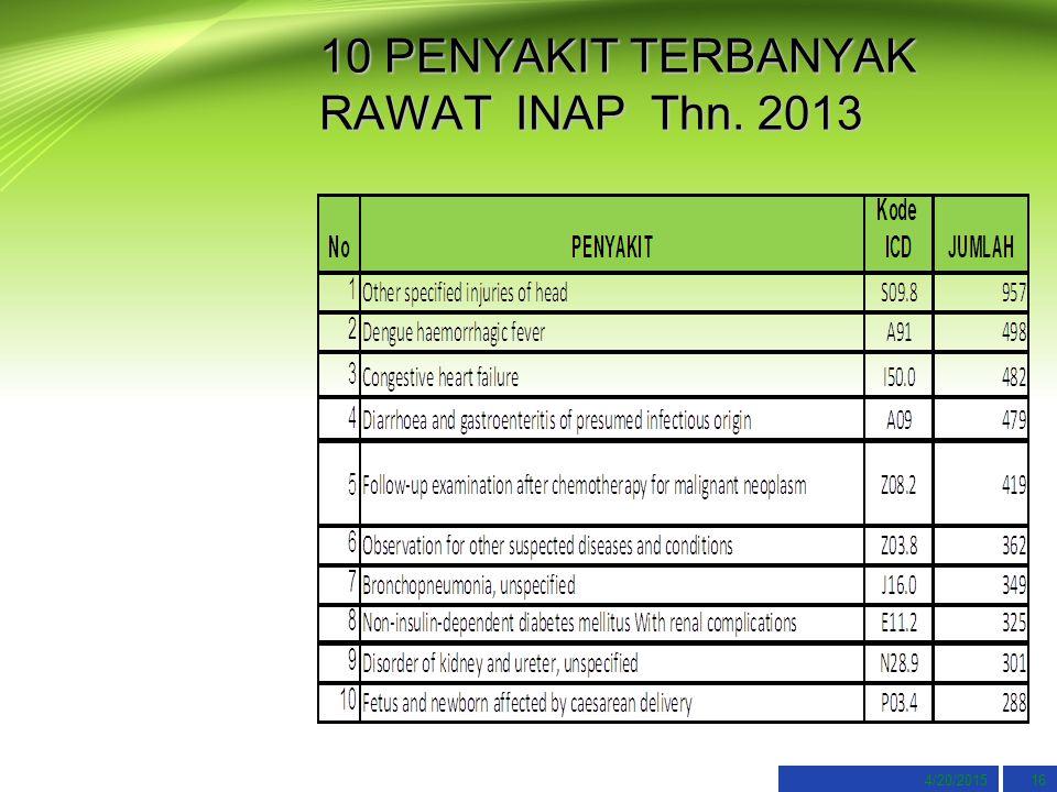 4/20/201516 10 PENYAKIT TERBANYAK RAWAT INAP Thn. 2013