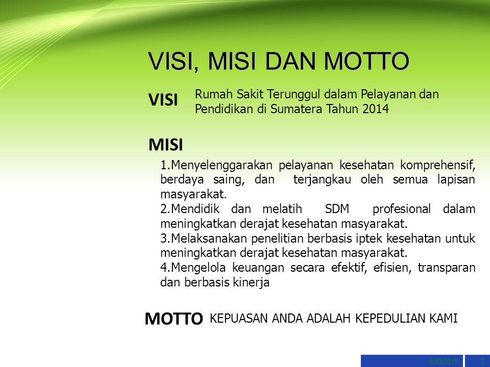 4/20/20152 VISI, MISI DAN MOTTO VISI Rumah Sakit Terunggul dalam Pelayanan dan Pendidikan di Sumatera Tahun 2014 MISI 1.Menyelenggarakan pelayanan kesehatan komprehensif, berdaya saing, dan terjangkau oleh semua lapisan masyarakat.
