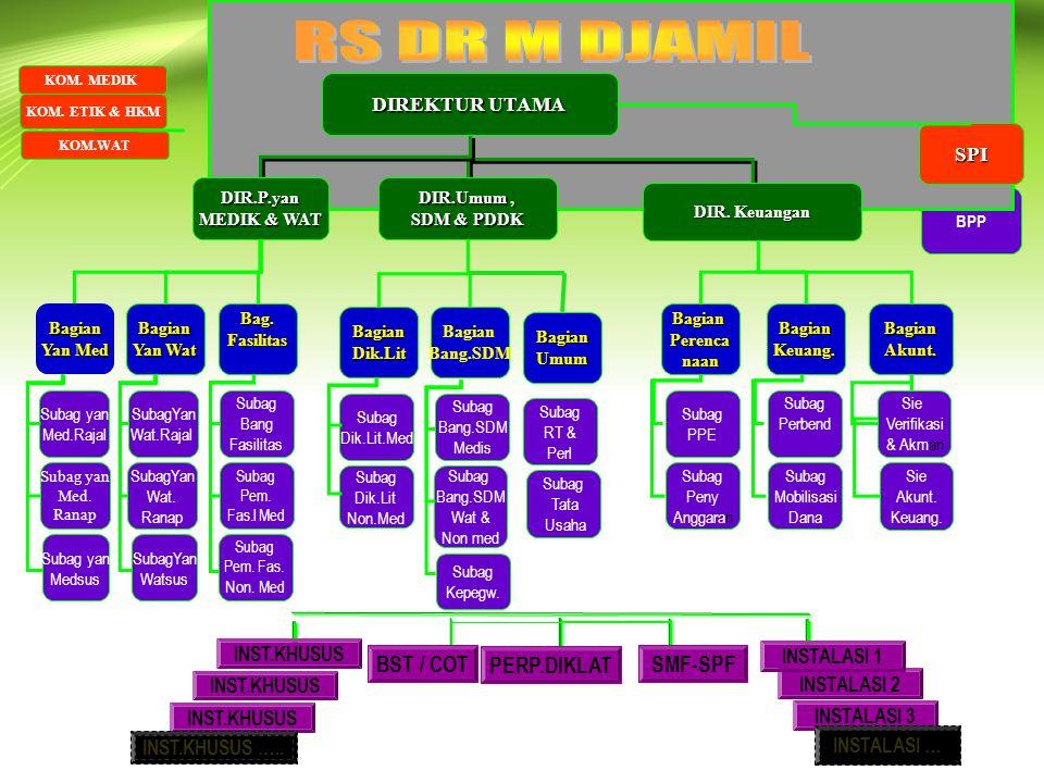 BagianUmum BagianPerencanaan Bagian Yan Med Bagian Yan Wat Bag.Fasilitas Subag yan Med.Rajal Subag yan Med.