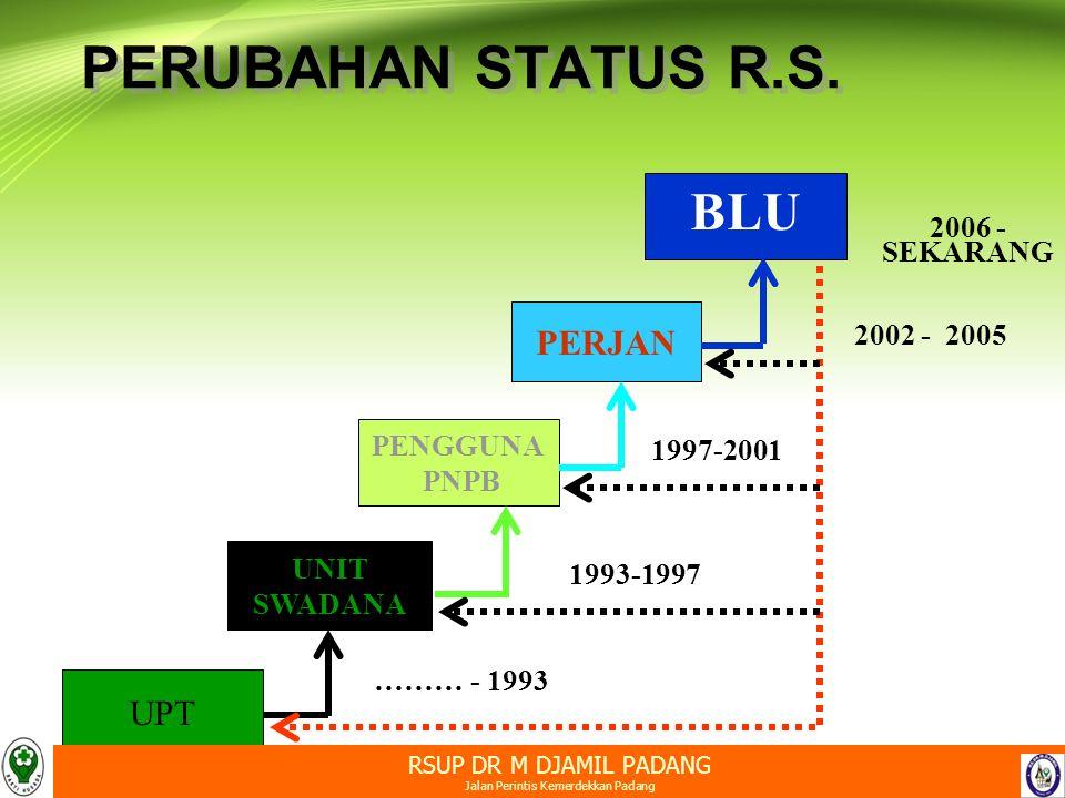 BLU UPT UNIT SWADANA PENGGUNA PNPB PERJAN 1997-2001 1993-1997 ……… - 1993 2006 - SEKARANG 2002 - 2005 PERUBAHAN STATUS R.S. RSUP DR M DJAMIL PADANG Jal