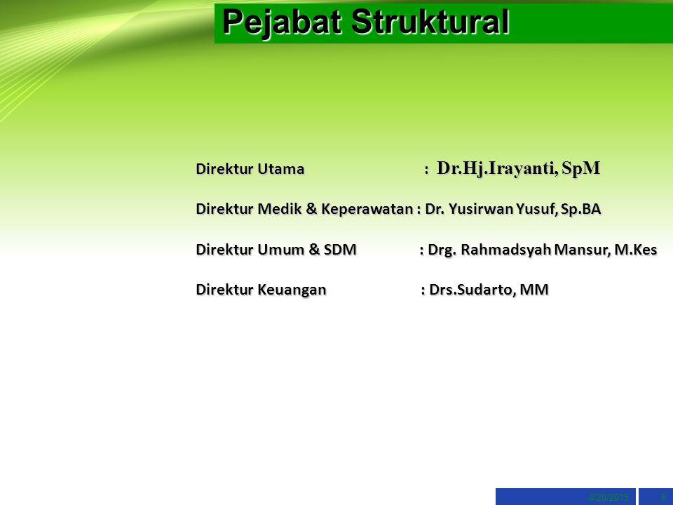 Pejabat Struktural 4/20/20159 Direktur Utama : Dr.Hj.Irayanti, SpM Direktur Medik & Keperawatan : Dr. Yusirwan Yusuf, Sp.BA Direktur Umum & SDM : Drg.